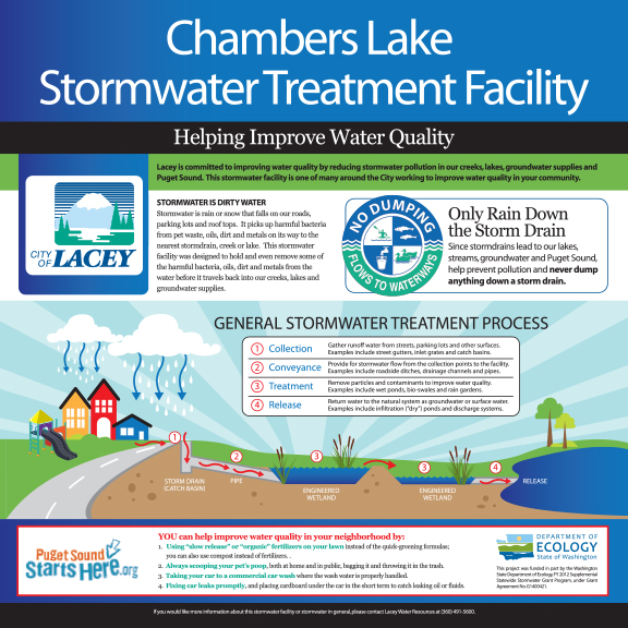Stormwater Signage