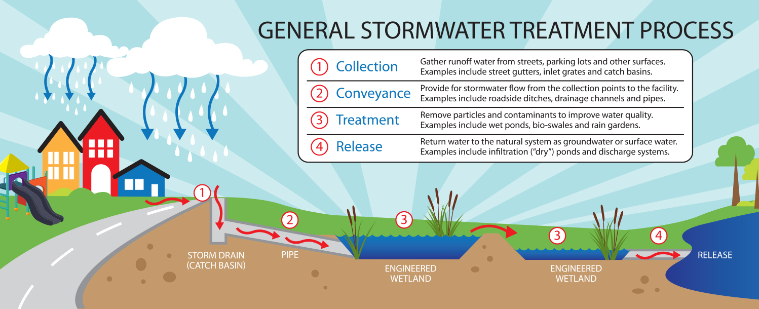 Stormwater Illustration