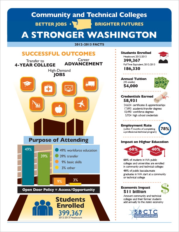 Washington State Board for Community & Technical Colleges Infographic Olympia, WA
