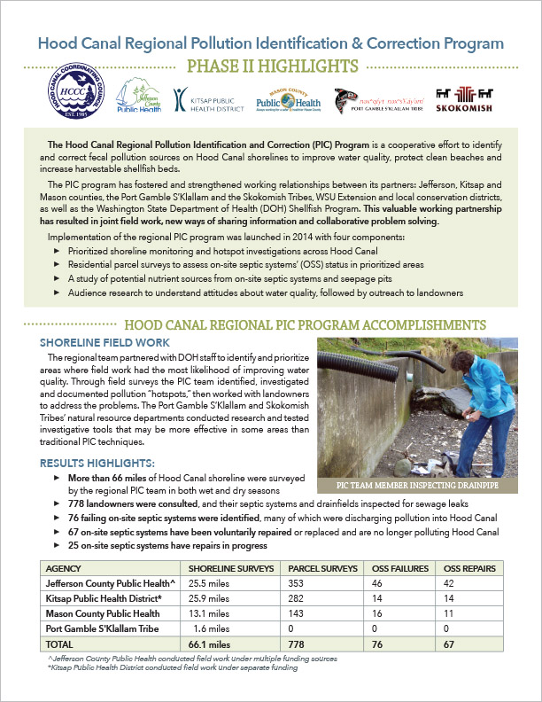 Washington State University Extension Executive Summary Port Townsend, WA